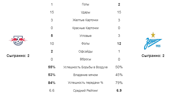 Лейпциг - Зенит. Статистика команд