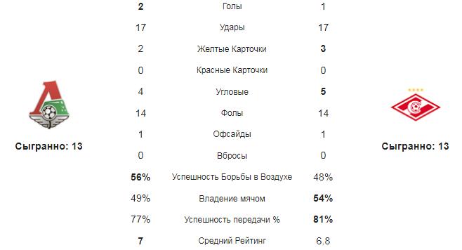 Локомотив М - Спартак. Статистика команд