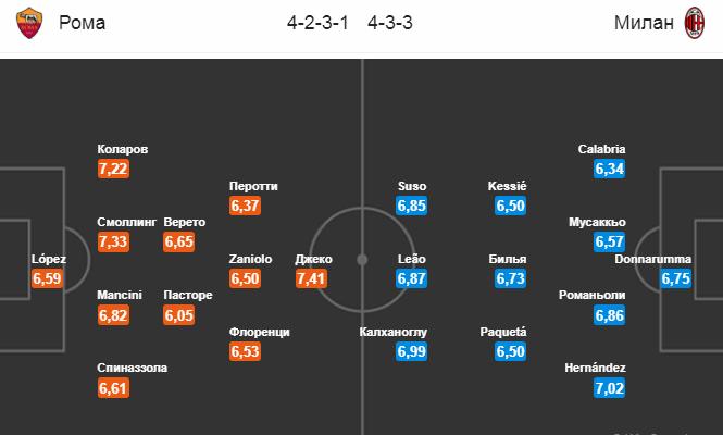 Рома - Милан. Составы команд