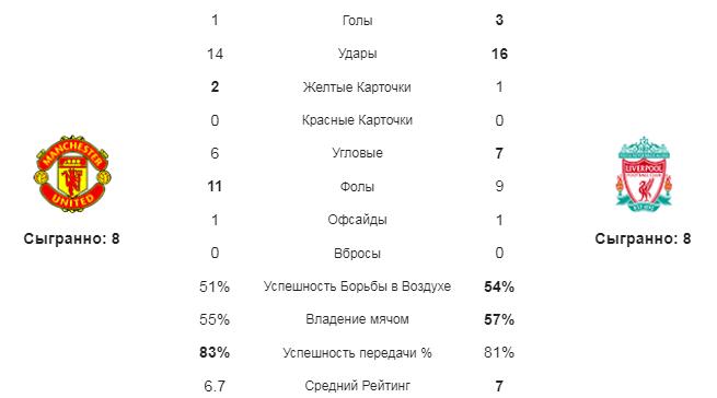 МЮ - Ливерпуль. Статистика команд