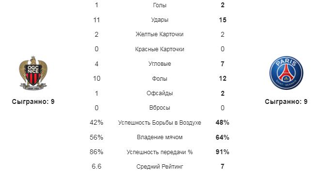 Ницца - ПСЖ. Статистика команд