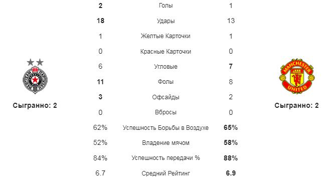 Партизан - МЮ. Статистика команд