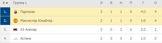 Лига Европы. Группа L. Турнирная таблица
