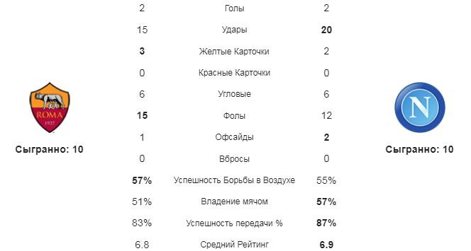 Рома - Наполи. Статистика команд
