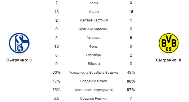 Шальке - Борусся Д. Статистика команд