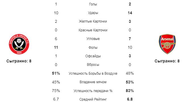 Шеффилд Ю - Арсенал. Статистика команд