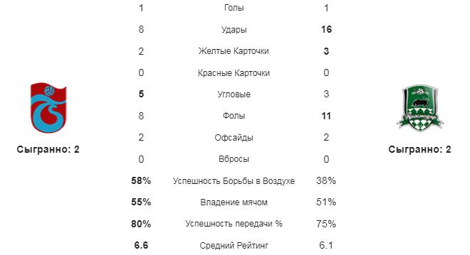 Трабзонспор - Краснодар. Стаитсика команд