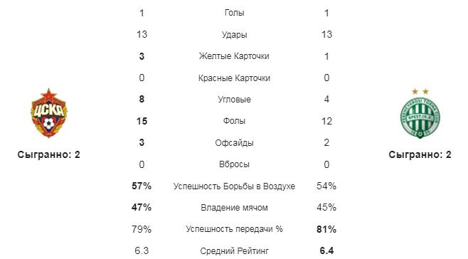 ЦСКА - Ференцварош. Статистика команд