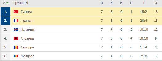 Евро-2020. Группа H. Турнирная таблица
