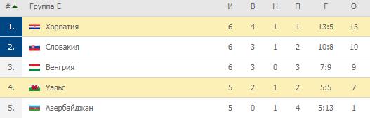 Евро-2020. Группа E. Турнирная таблица