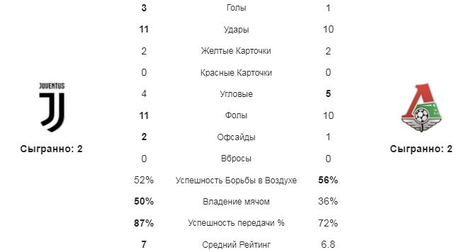 Ювентус - Локомотив М. Статистика команд