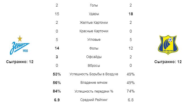 Зенит - Ростов. Статистика команд