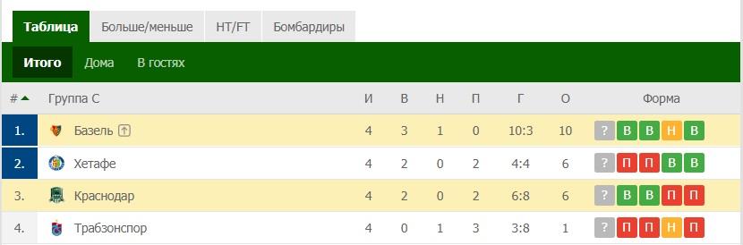 Турнирная таблица Лига Европы группа С
