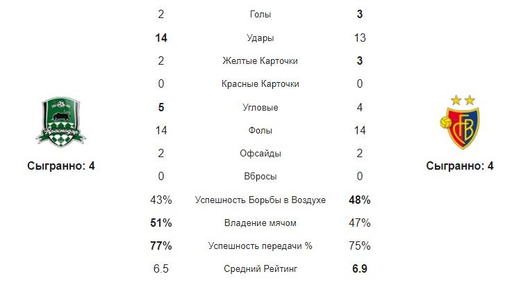 """статистика команд""""Базель - Краснодар"""""""