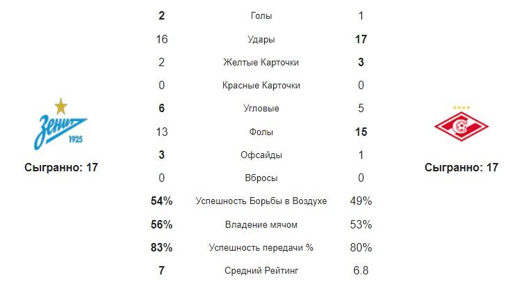 Статистика Зенит - Спартак