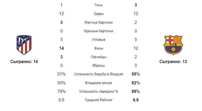 Статистика команд Атлетико - Барселона