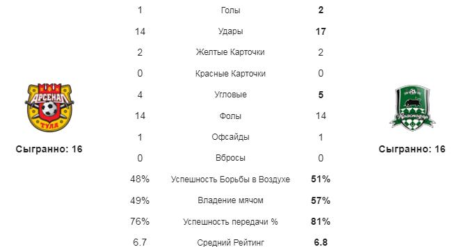 Арсенал Т - Краснодар. Статистика команд