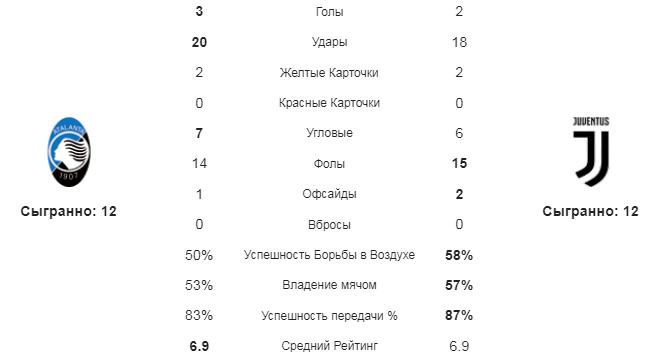 Аталанта - Ювентус. Статистика команд
