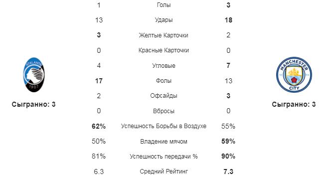 Аталанта - МС. Статистика команд