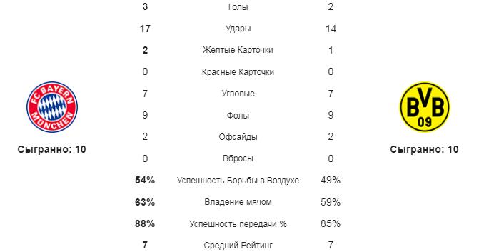 Бавария - Боруссия Д. Статистика команд