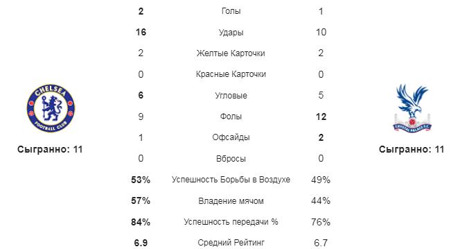 Челси - Кристал Пэлас. Статистика команд