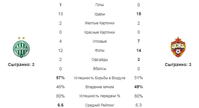 Ференцварош - ЦСКА. Статистика команд