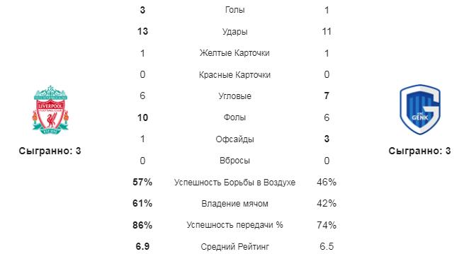 Ливерпуль - Генк. Статистика команд