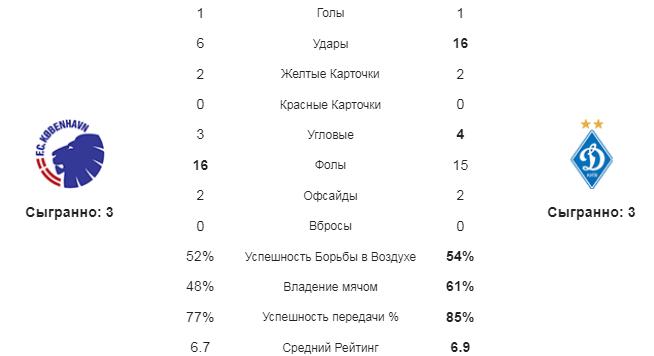 Копенгаген - Динамо К. Статистика команд