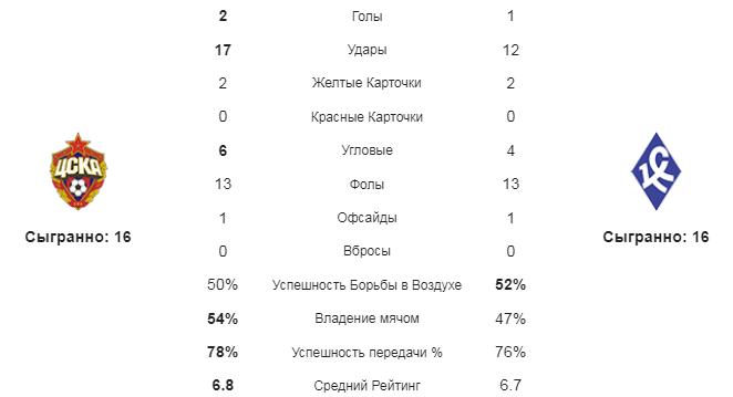 ЦСКА - Крылья Советов. Статистика команд
