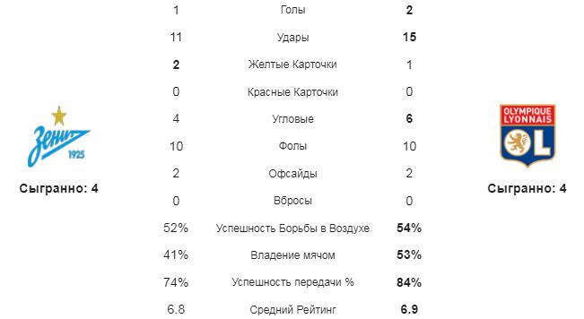Зенит - Лион. Статистика команд