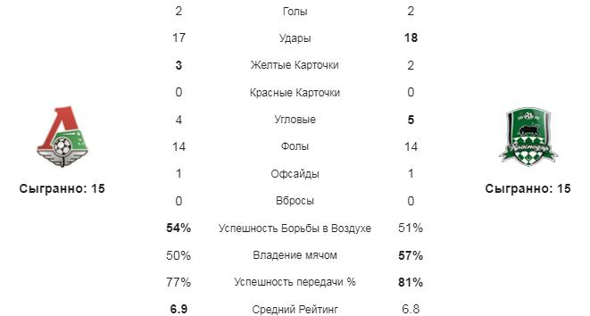 Локомотив М - Краснодар. Статистика команд