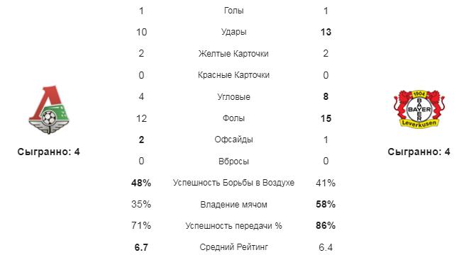 Локомотив М - Байер. Статистика команд