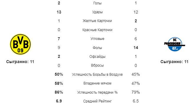 Боруссия Д - Падерборн. Статистика команд