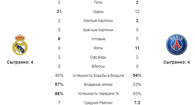 Реал - ПСЖ. Статистика команд