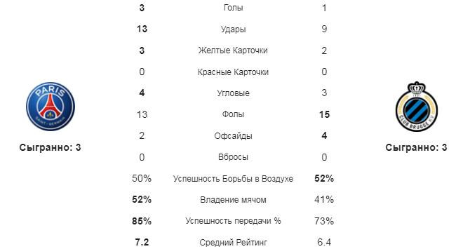 ПСЖ - Брюгге. Статистика команд