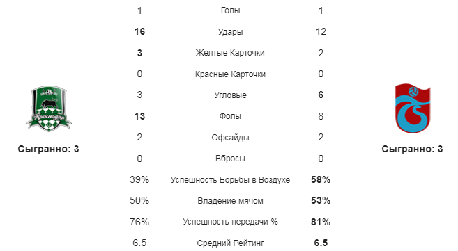 Краснодар - Трабзонспор. Статистика команд