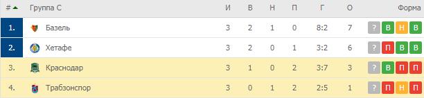 Лига Европы. Группа C. Турнирная таблица