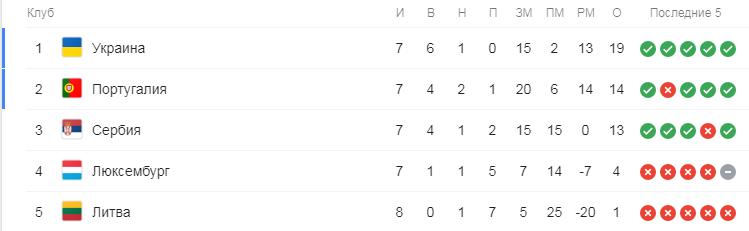 Евро-2020. Группа B. Турнирная таблица