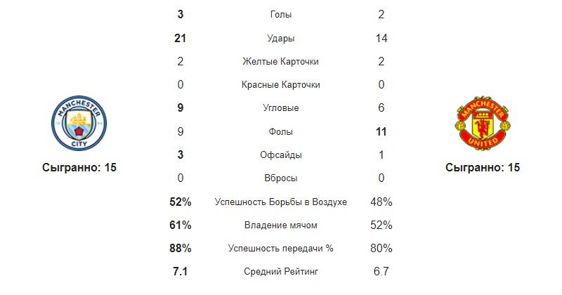 Статистика команд МС и МЮ