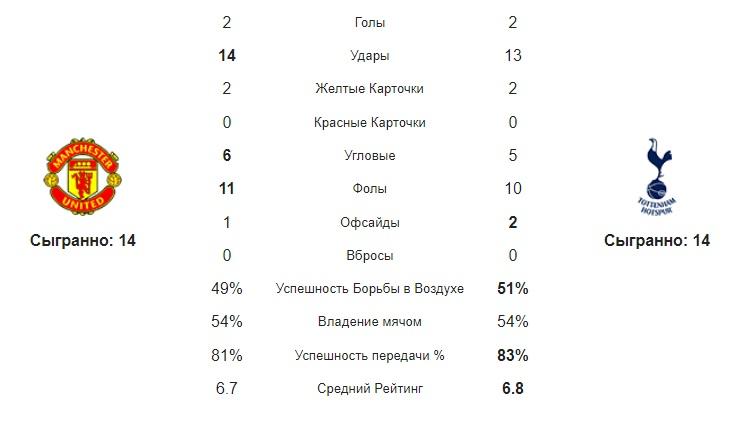 статистика команд МЮ - Тот