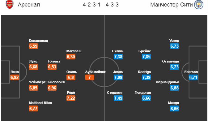 Арсенал - Манчестер Сити. Составы команд