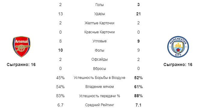 Арсенал - Манчестер Сити. Статистика команд