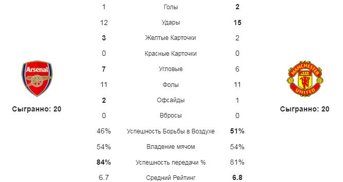 Арсенал - МЮ. Статистика команд