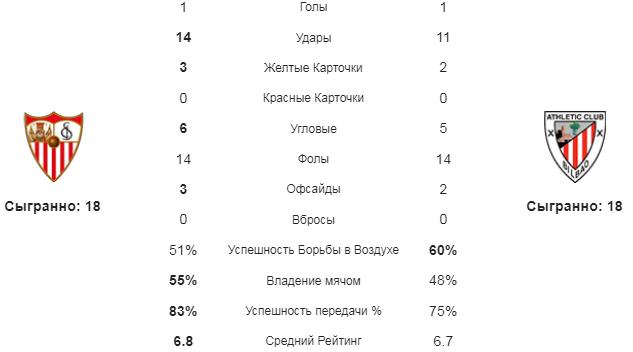 Севилья - Атлетик Б. Статистика команд