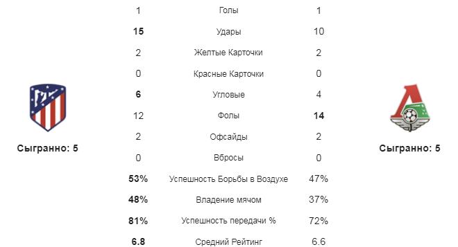 Атлетико - Локомотив. Статистика команд