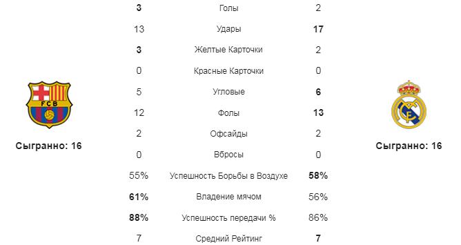 Барселона - Реал М. Статистика команд