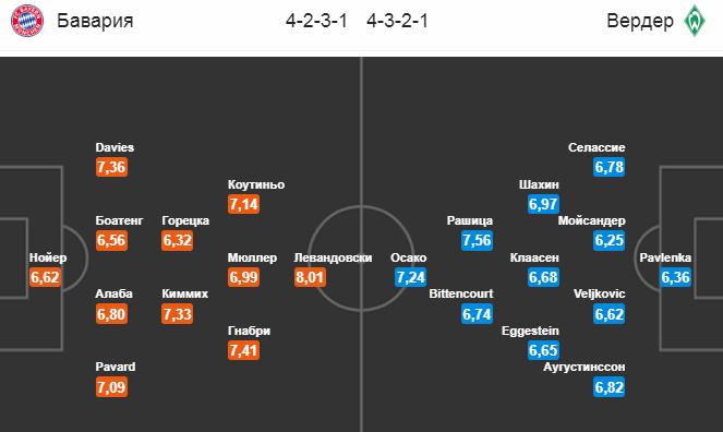 Бавария - Вердер. Составы команд