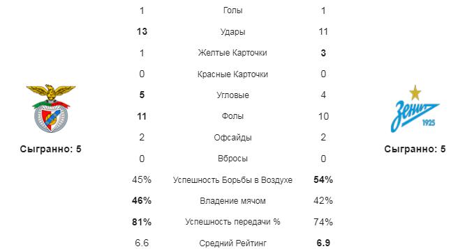 Бенфика - Зенит. Статистика команд