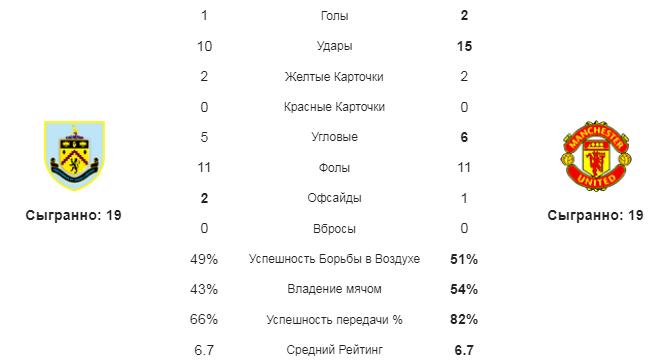 Бернли - Манчестер Юнайтед. Статистика команд