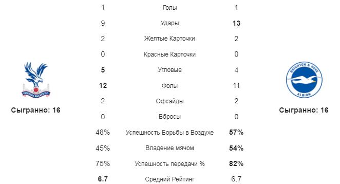 Кристал Пэлас - Брайтон. Статистика команд